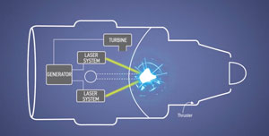 رویای بوئینگ برای تامین نیروی موتور هواپیما با لیزر و شکافت هستهای