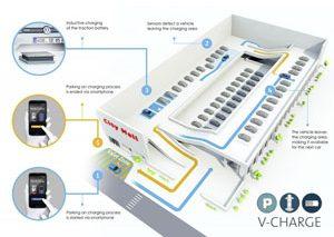 مشارکت شرکت فولکسواگن در پروژه V-Cahrge