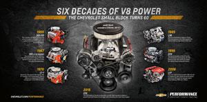 معرفی موتور V8 جدید شورلت