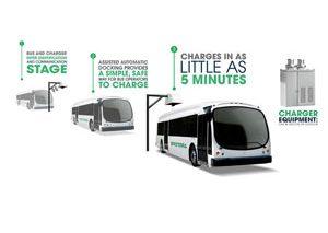 هوایی پاک با اتوبوسهای الکتریکی