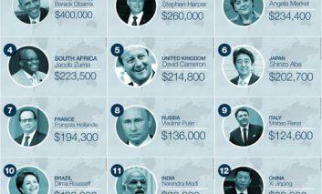 حقوق سالانه رهبران جهان چقدر است؟