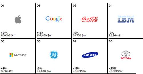 اپل قیمتیترین برند دنیا، گوگل در جایگاه دوم