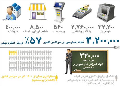 [اینفوگرافیک] در آستانه ۸ سالگی؛ ایرانسل به روایت آمار