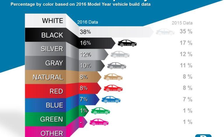 محبوبترین رنگهای اتومبیل در سال ۲۰۱۶