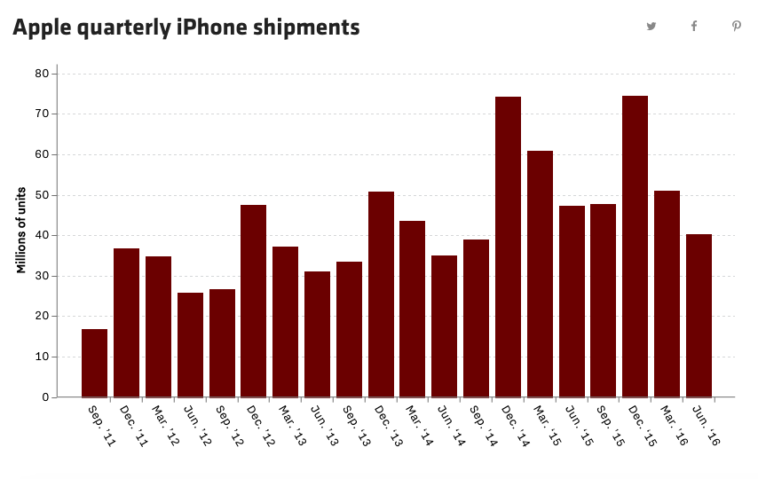 apple%d9%80quarterly%d9%80iphone%d9%80shipments