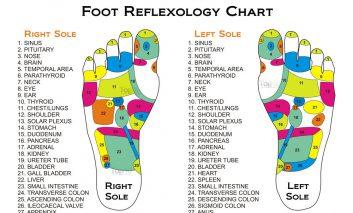 ۱۰ مزیت رفلکسولوژی به عنوان یک درمان جایگزین