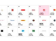 ارتقای ارزش برند Huawei به رتبه ۷۰