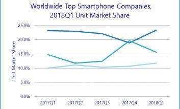 بر مبنای گزارش جدید IDC: رشد مجدد سهم بازار جهانی Huawei در بازار گوشیهای هوشمند