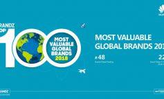 Huawei برای سومین سال متوالی در میان ۵۰ برند ارزشمند جهانی معرفی شد