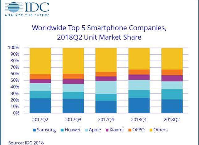 هواوی با پیشی گرفتن از اپل برند دوم بازار گوشی های هوشمند جهان شد