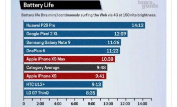 Huawei P20 Pro قهرمان با دوامترین باتری سال شد