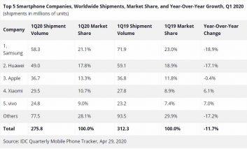 تثبیت جایگاه هوآوی به عنوان دومین فروشنده برتر در بازار جهانی گوشی هوشمند