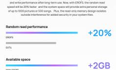هوآوی چگونه با فایل سیستم EROFS سرعت گوشیهای خود را افزایش میدهد؟