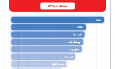 کاربران اینترنت ثابت در نیمسال اول ۹۹ بالاترین نمره رضایت از خدمات را به شاتل دادند!
