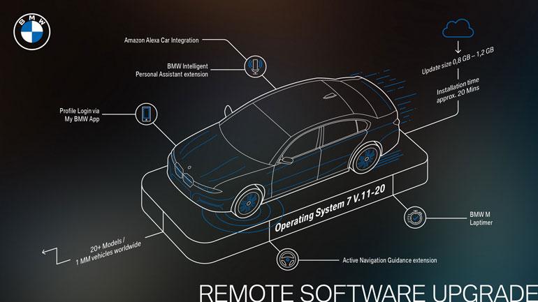 BMW بزرگترین ارتقاء نرم افزاری از راه دور را عرضه میکند!